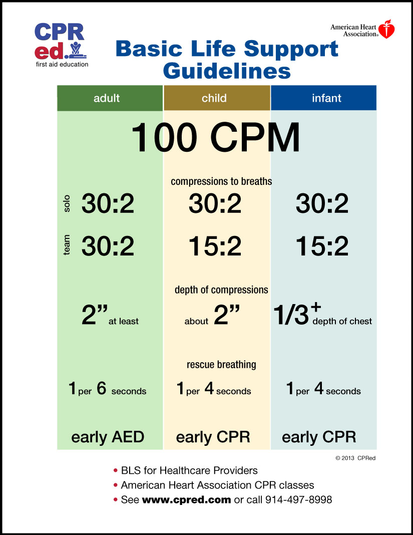 Bls 100cpm class chart for healthcare providers new york queens new york american heart bls class chart xflitez Image collections